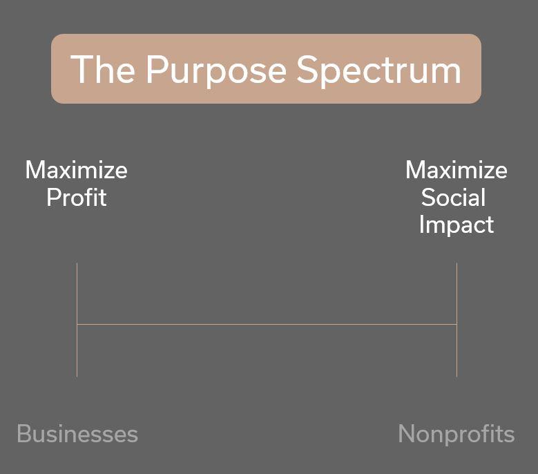 purpose-spectrum